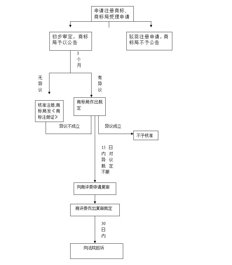 商标异议过程流程图.jpg