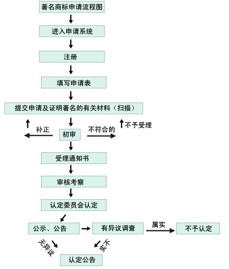 著名商标申请流程图.jpg